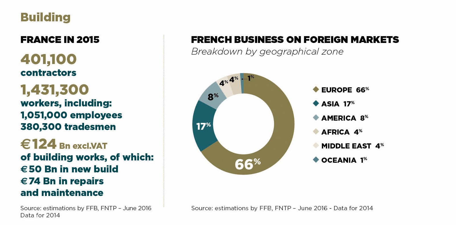 Building Key figure French Business on foreign markets Intermat Paris