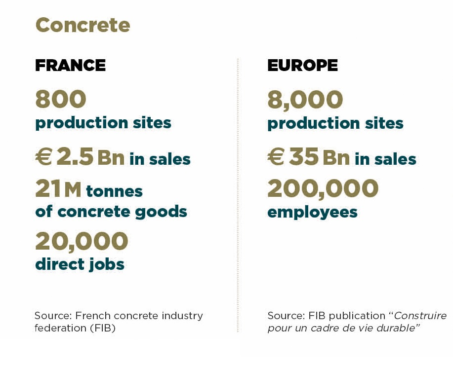 Concrete Key figure France and Europe INTERMAT Paris