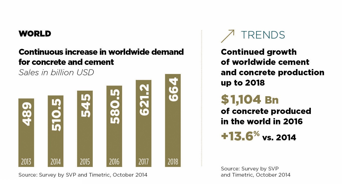 Concrete World key figure and worldwide cement trends Intermat Paris