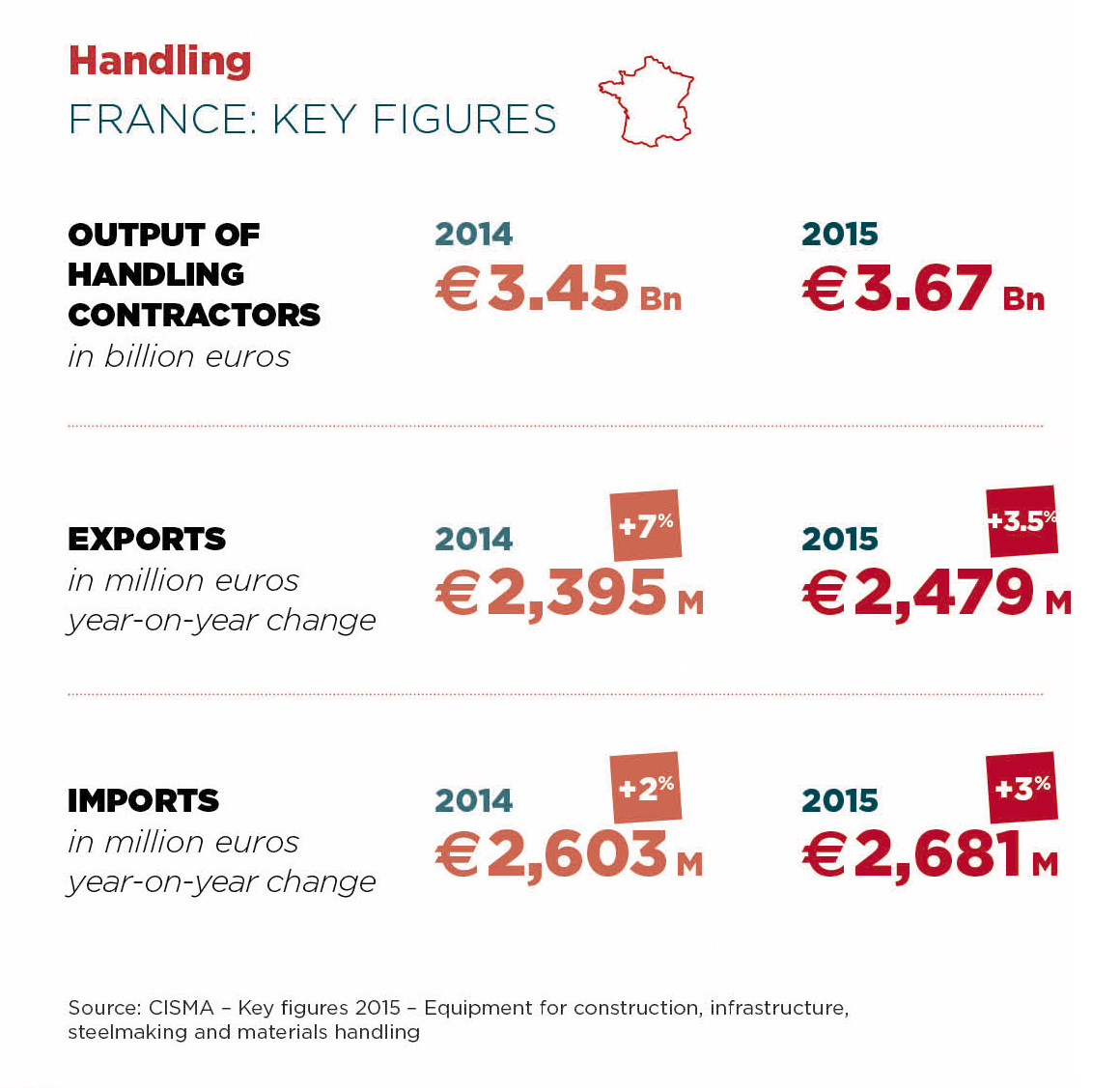Handling Key Figures France Lifting Handling & Transportation Intermat Paris