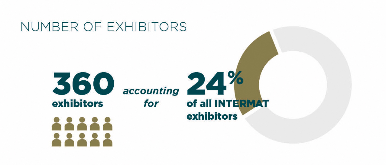 Number of Exhibitors Buildings & Concrete Industry Intermat Paris