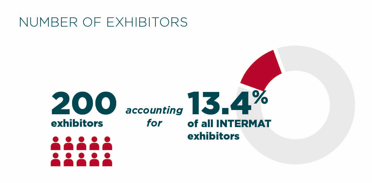 Number of exhibitors Lifting Handling & Transportation Intermat Paris