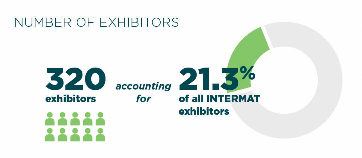 Number of exhibitors Roads Minerals & Foundations Intermat Paris