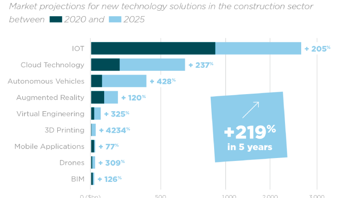 Market rate of the new technologies solutions