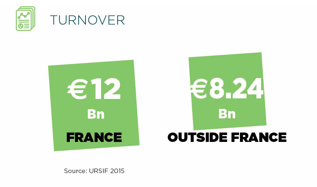 Turnover for roads France & Outside Roads Minerals & Foundations Intermat Paris
