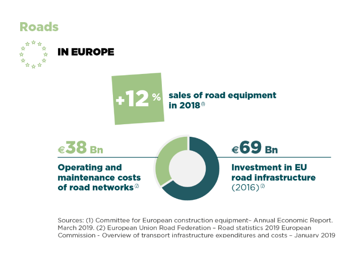Roads in Europe Roads, Minerals & Foundations sector