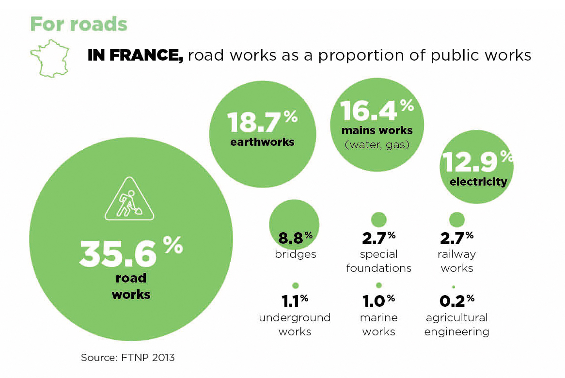 Public Works France Roads Minerals & Foundations Intermat Paris