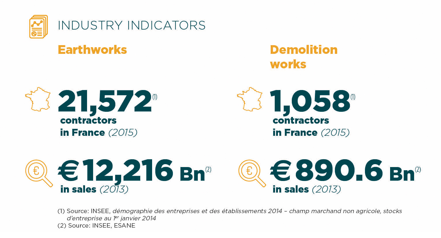 Industry indicators Earthmoving and Demolition Intermat Paris